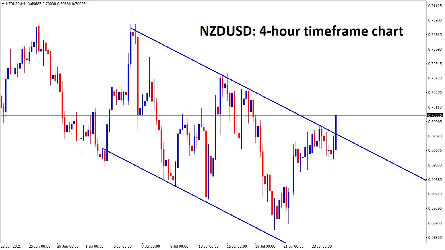 NZDUSD is trying to break the top of the Descending channel range