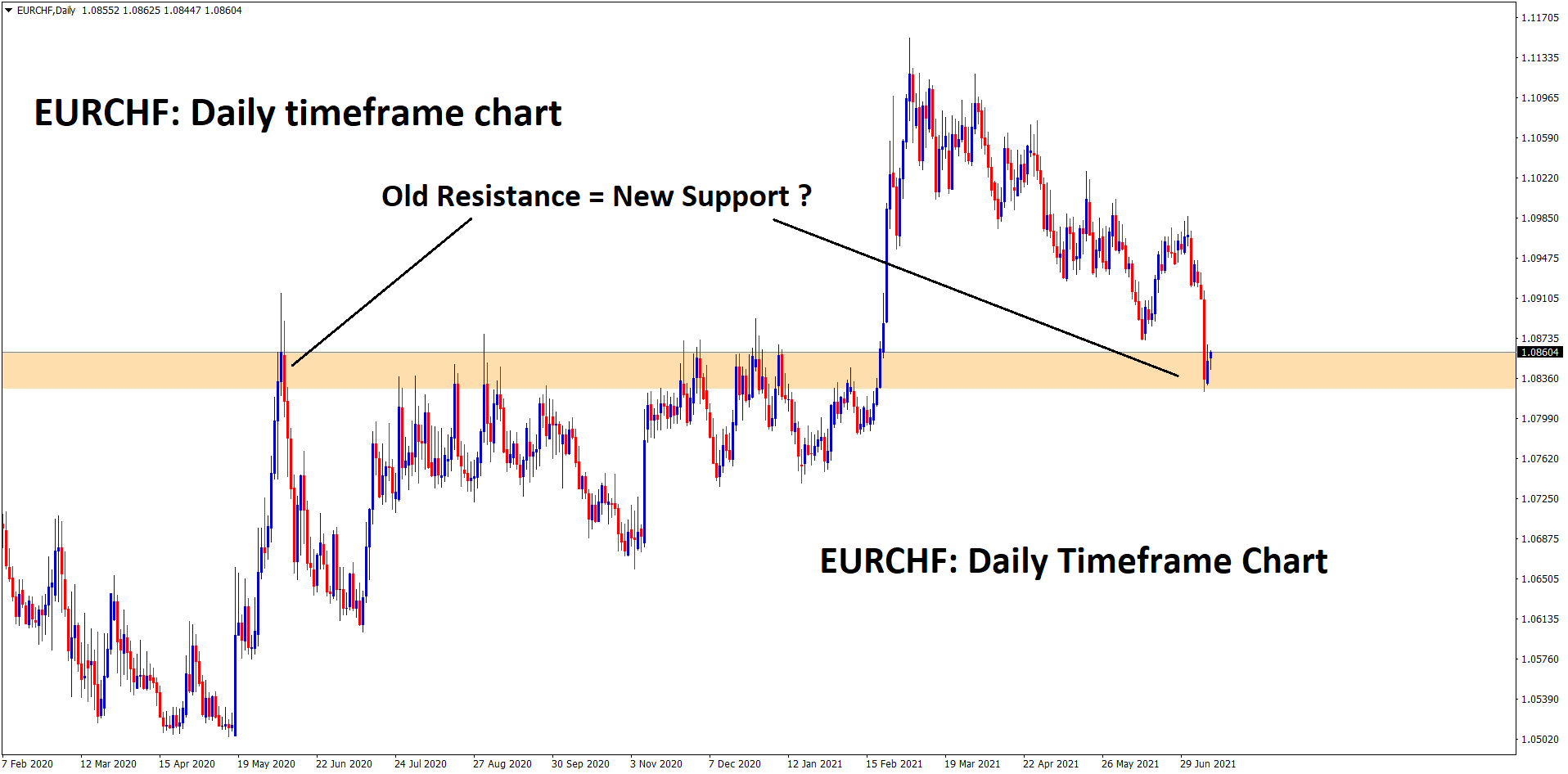 Old resistance converted into new support zone Wait for the bounce back to confirm it.