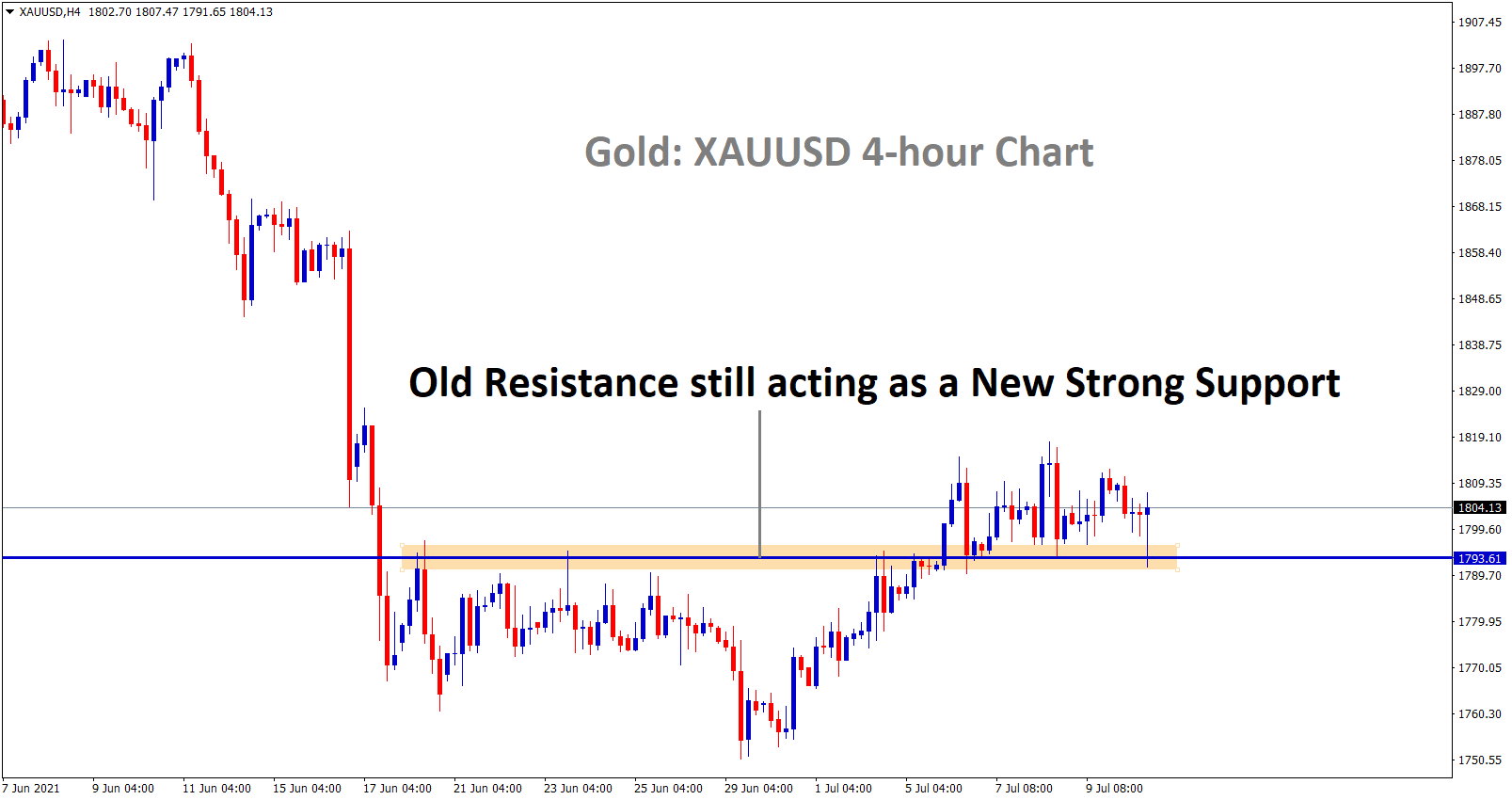 Old resistance still acting as a new strong support on gold price chart
