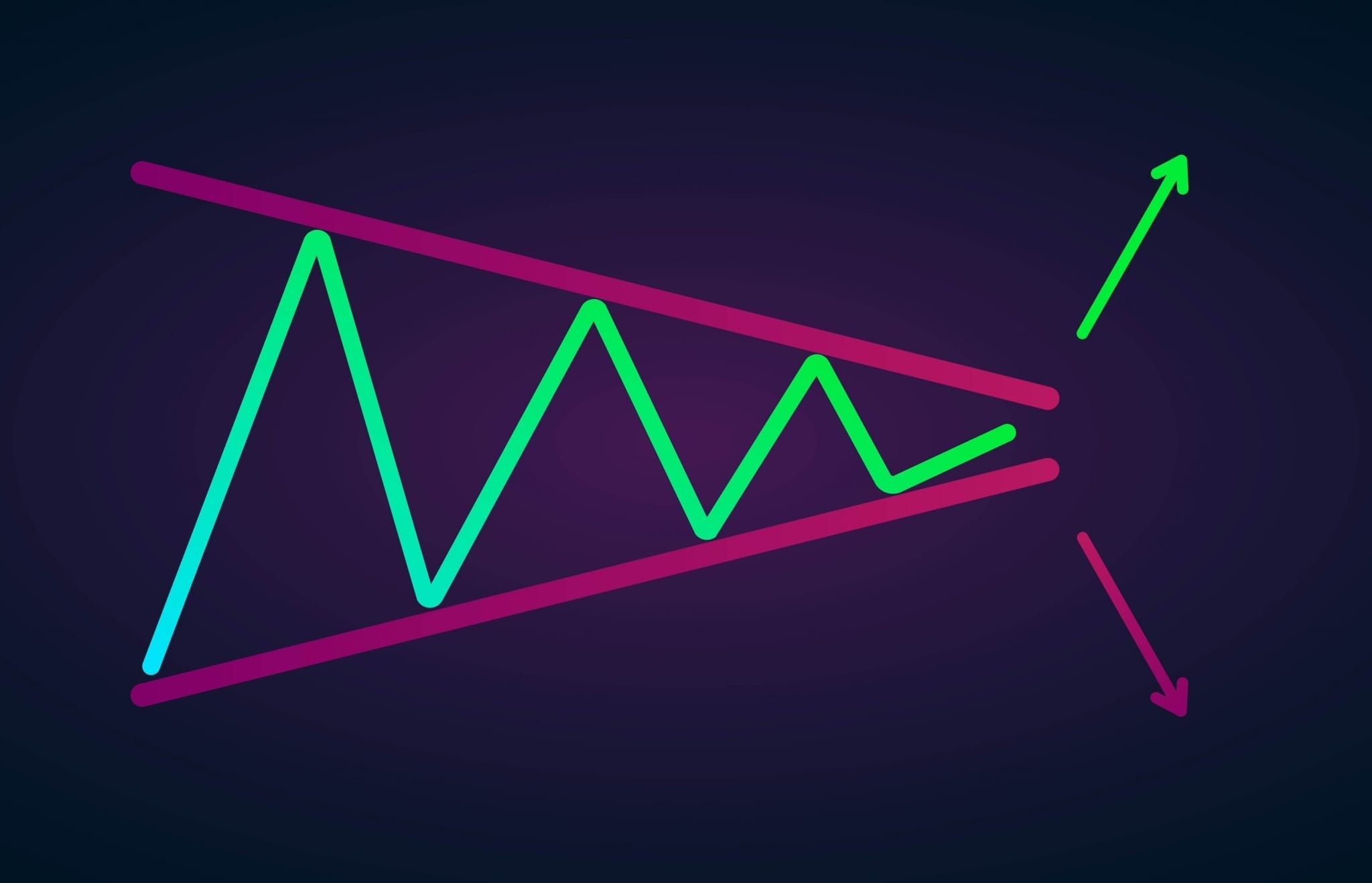 Symmetrical Triangle Chart Pattern in Trading