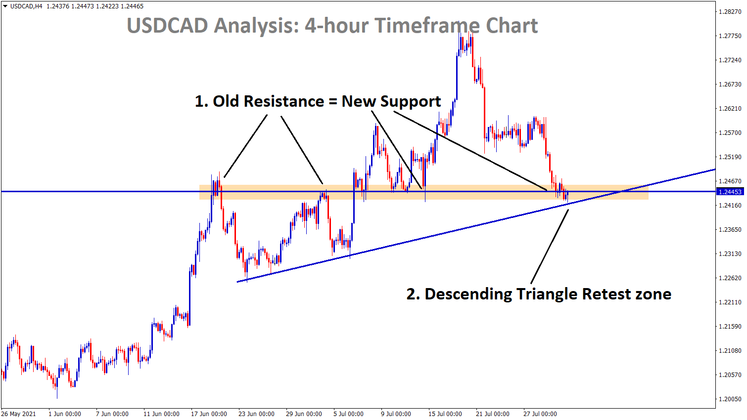 USDCAD at the support zone and the Descending Triangle retest zone