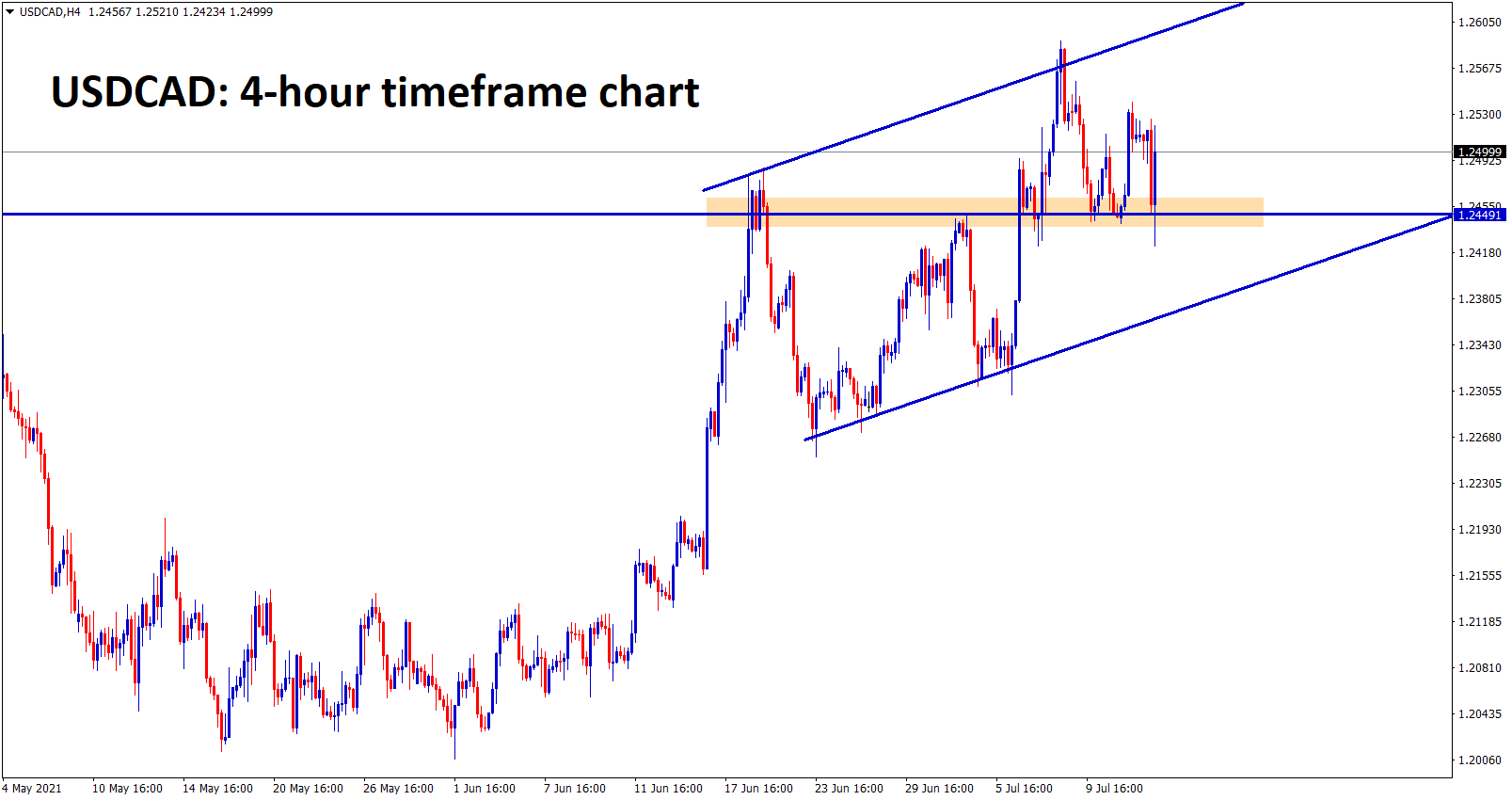USDCAD bounces back after hitting the previous broken resistance which might still acting as a new support