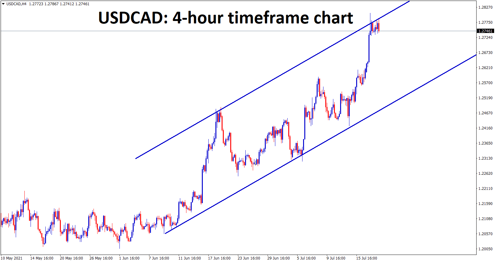 USDCAD flew up to the higher high zone of an Uptrend line