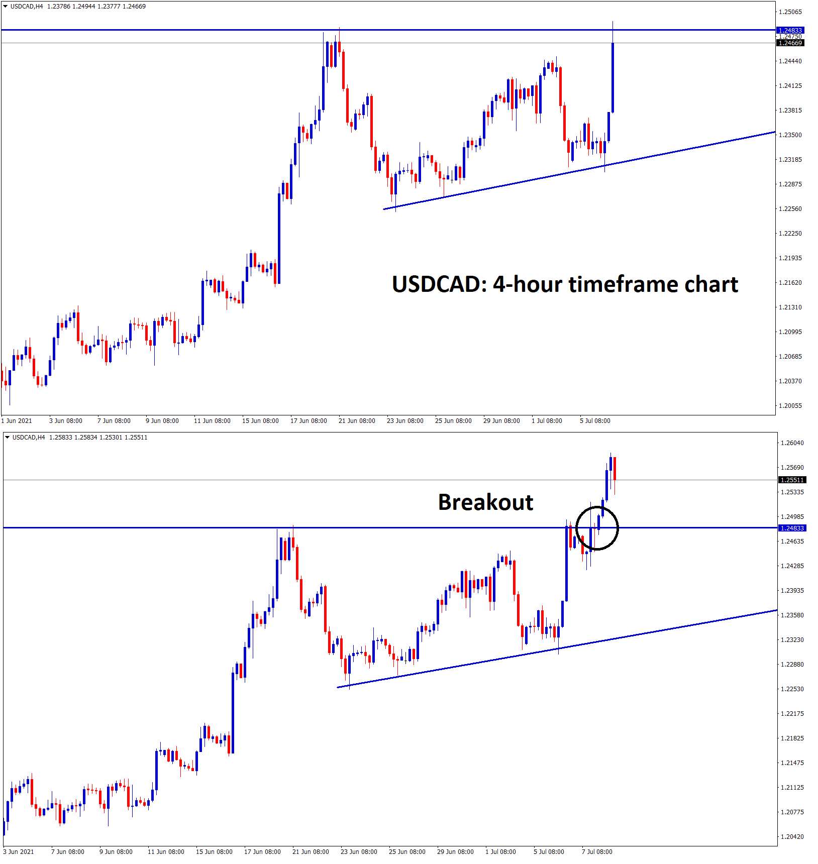 USDCAD hits the high again try to create another higher highs. 1