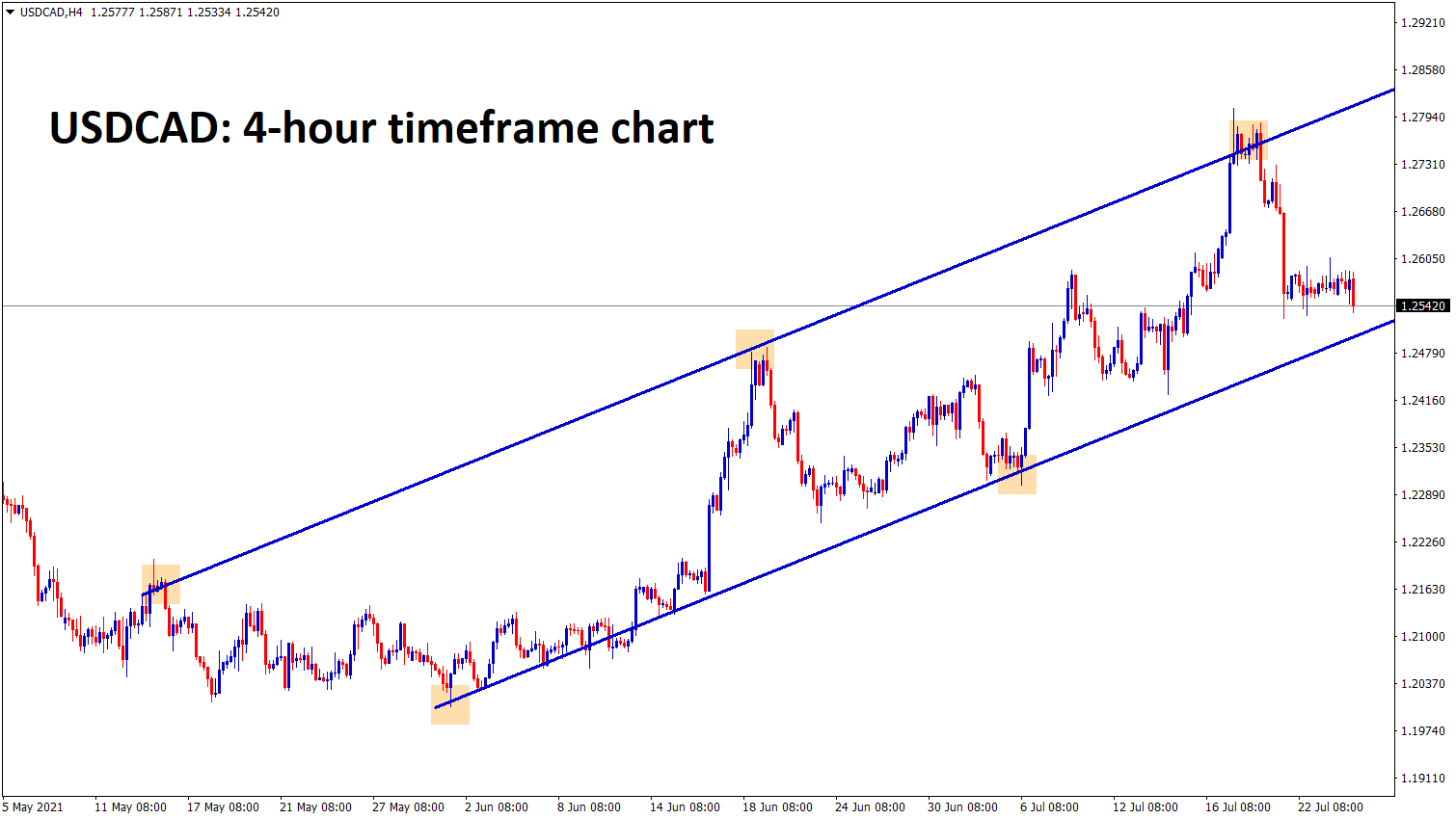 USDCAD is falling to the higher low level of Uptrend line