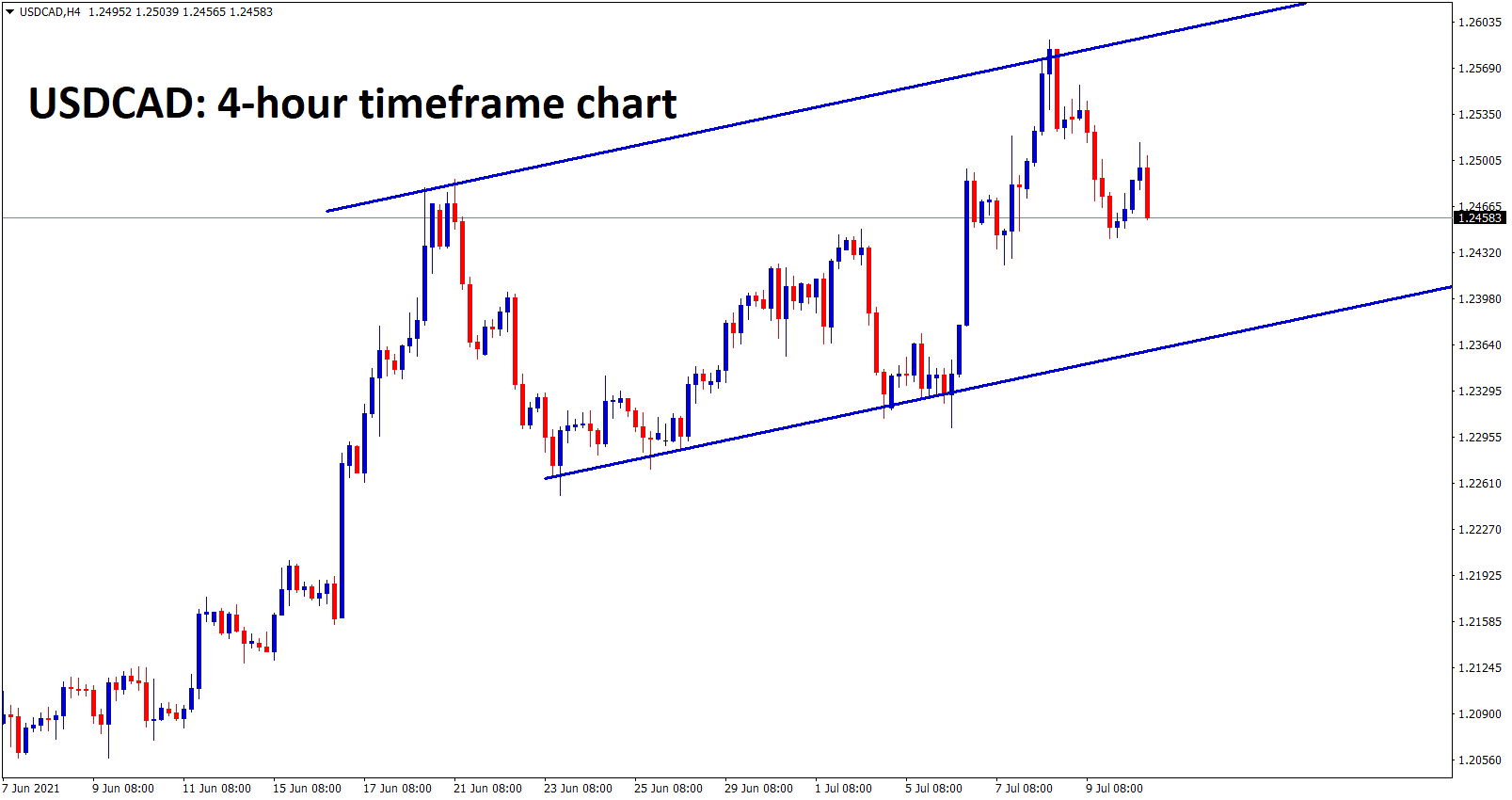 USDCAD is moving in an uptrend ranges