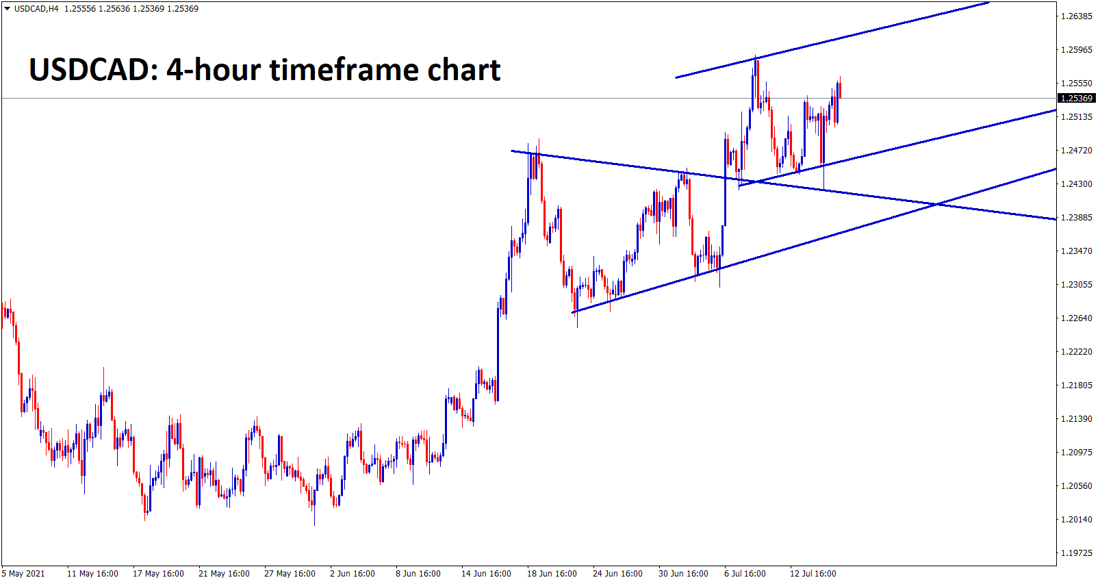USDCAD price has bounced back after retesting the broken level and now its moving in a small channel level