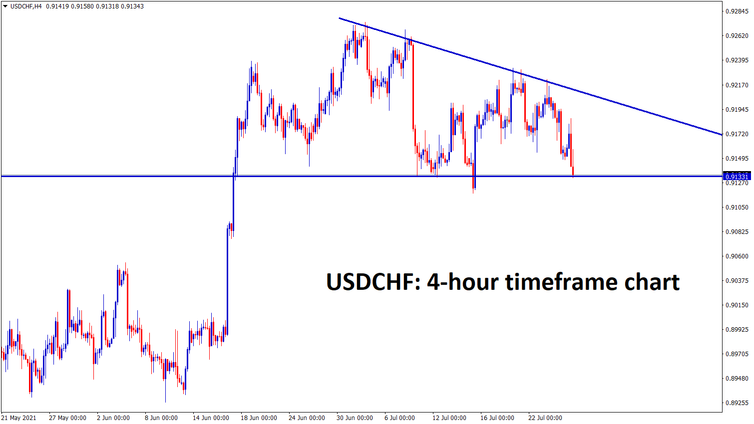 USDCHF has formed a descending Triangle pattern in h4
