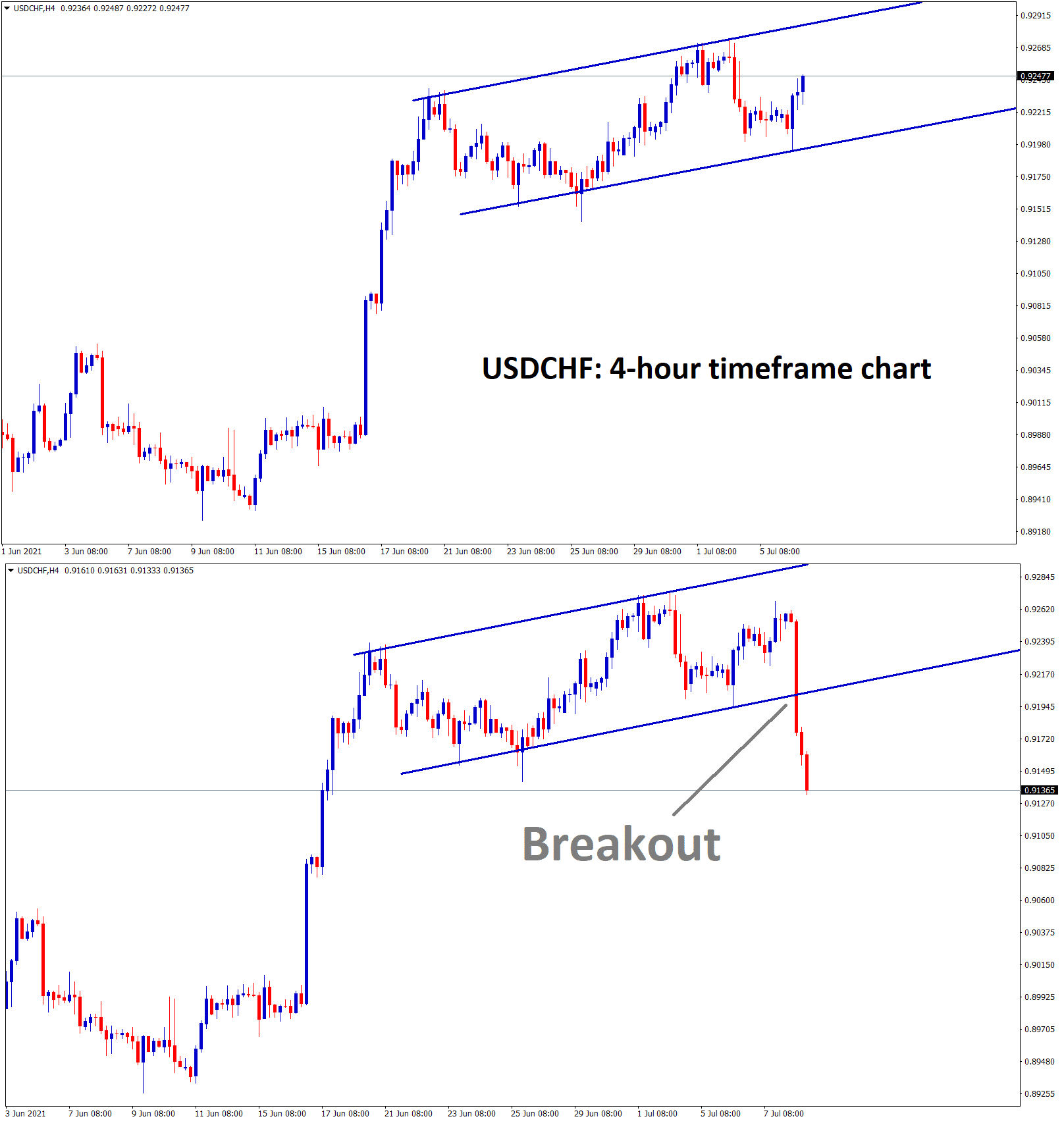 USDCHF is also moving in an uptrend channel line 1