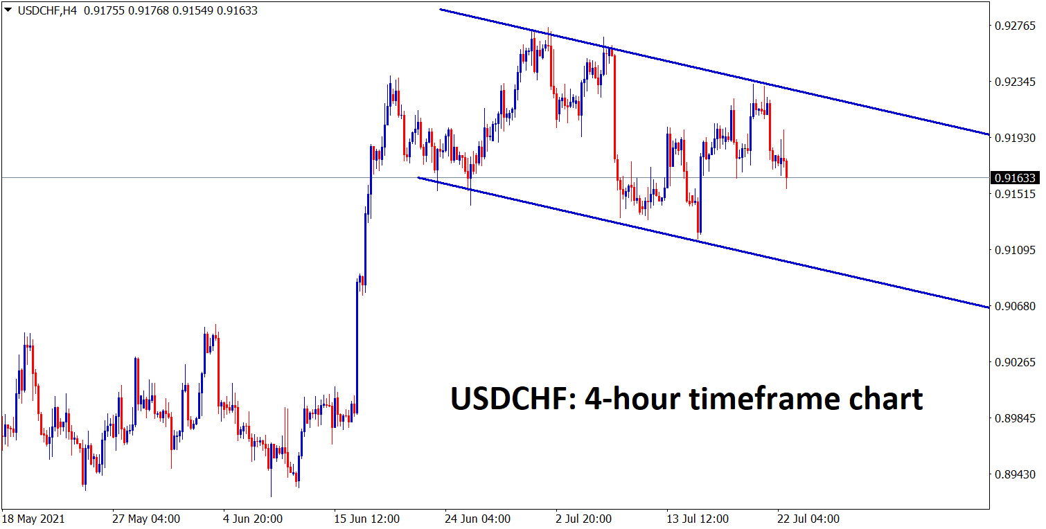 USDCHF is moving in a descending channel range