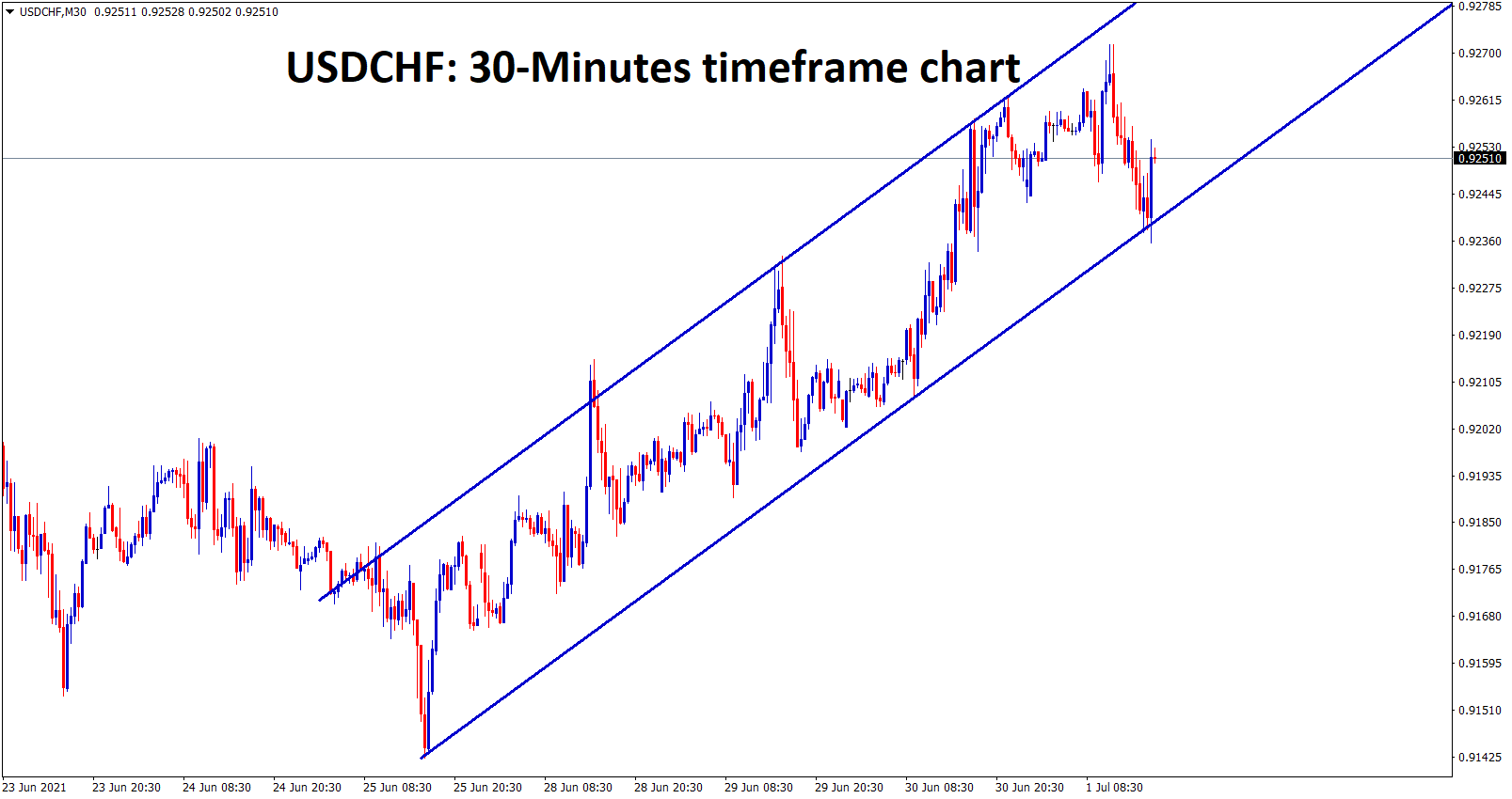 USDCHF is moving in an Ascending channel forming higher highs and higher lows