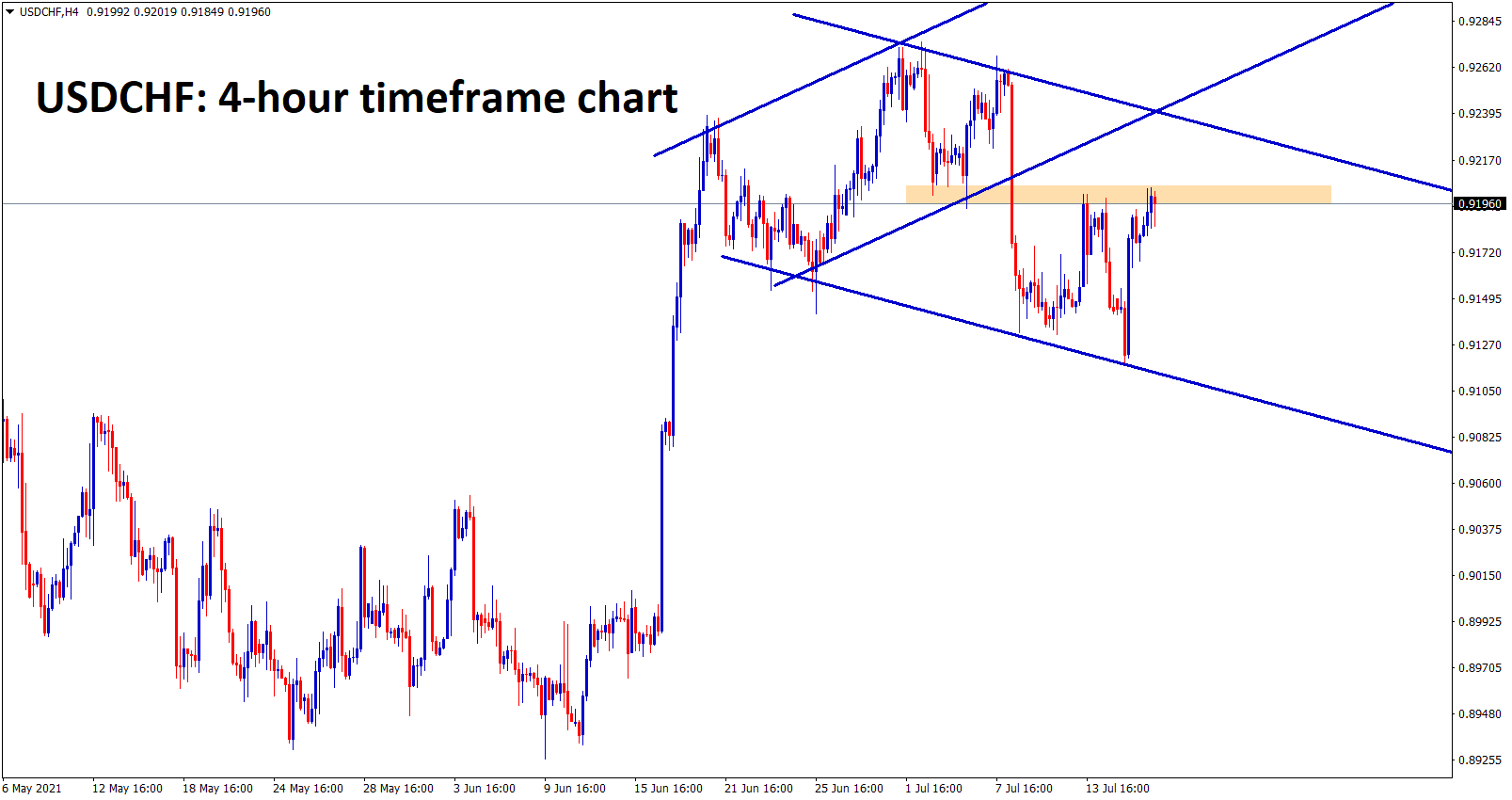 USDCHF is moving up and down between the channel and SR levels