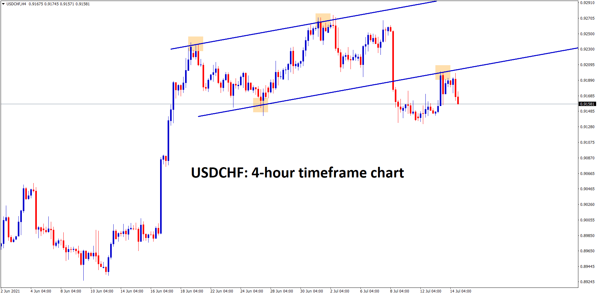 USDCHF made a breakout and retest in the Ascending channel pattern