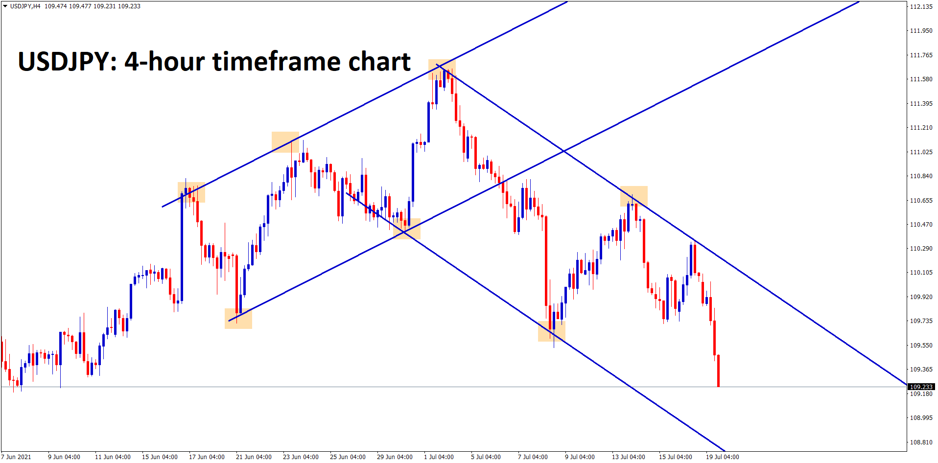 USDJPY continues to fall down in an Descending Channel pattern