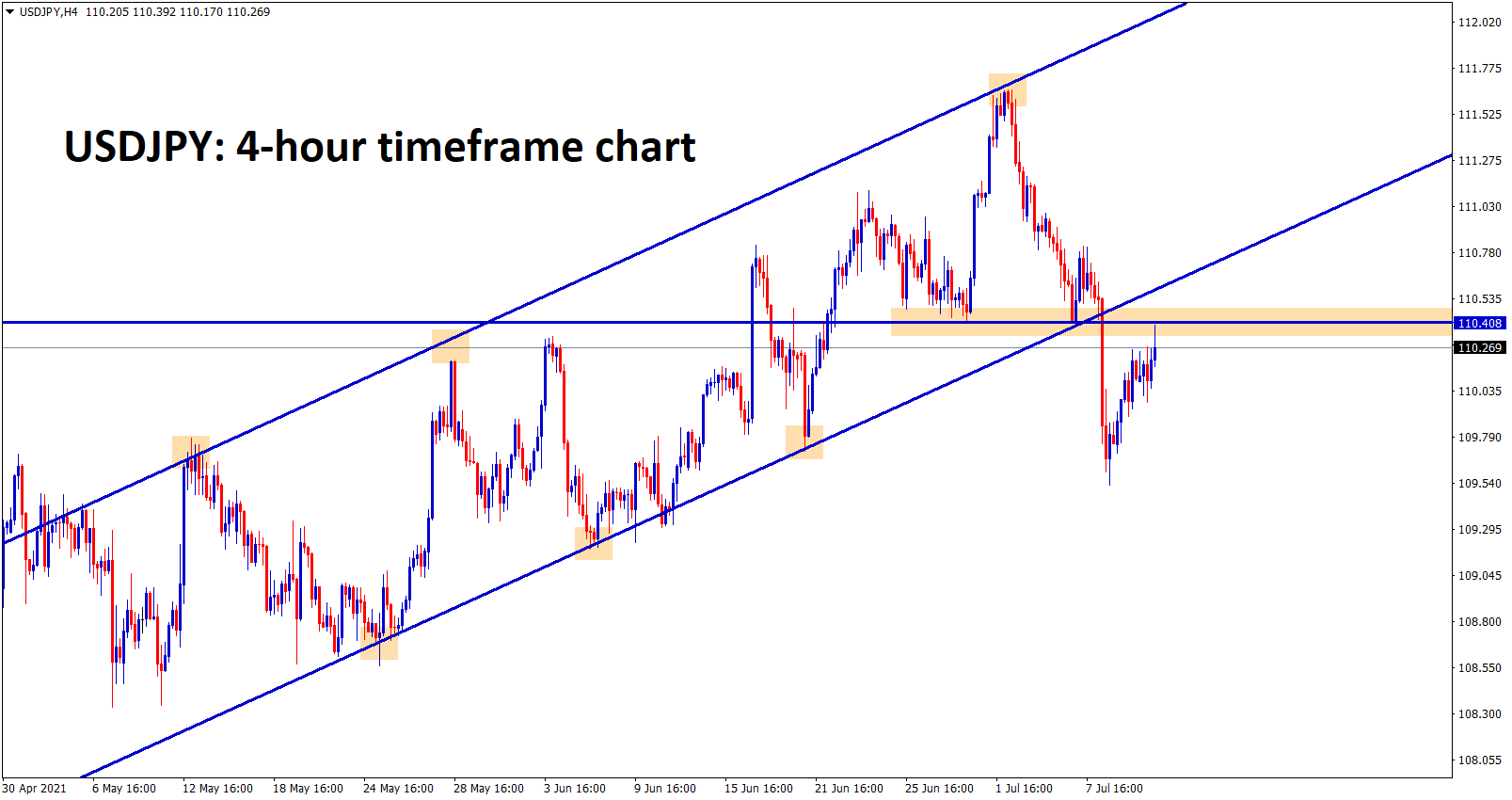 USDJPY has touched the previous broken horizontal support zone