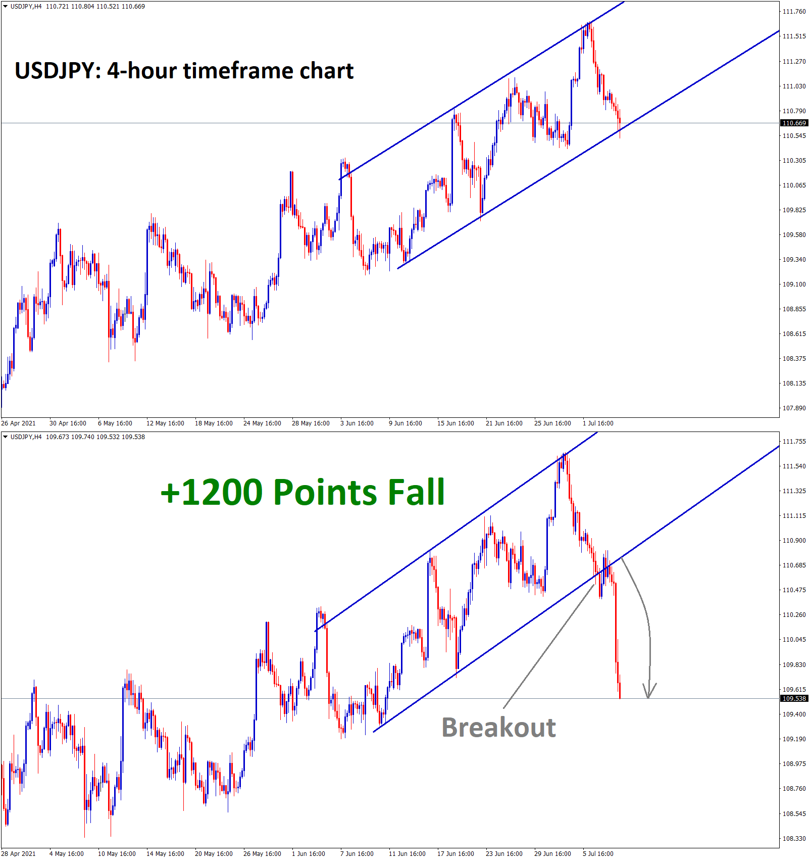 USDJPY hits the higher low zone wait for reversal or breakout 1