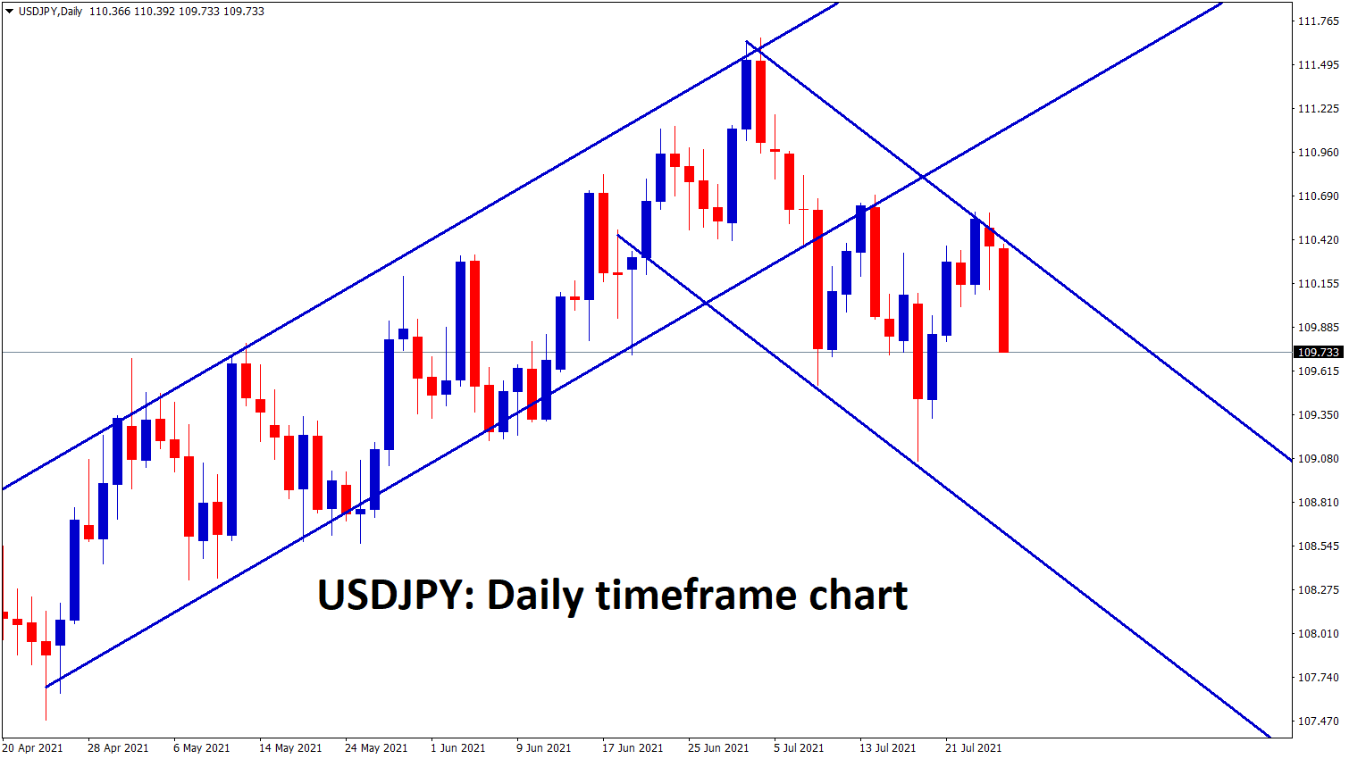 USDJPY is moving between the channel ranges for a long time
