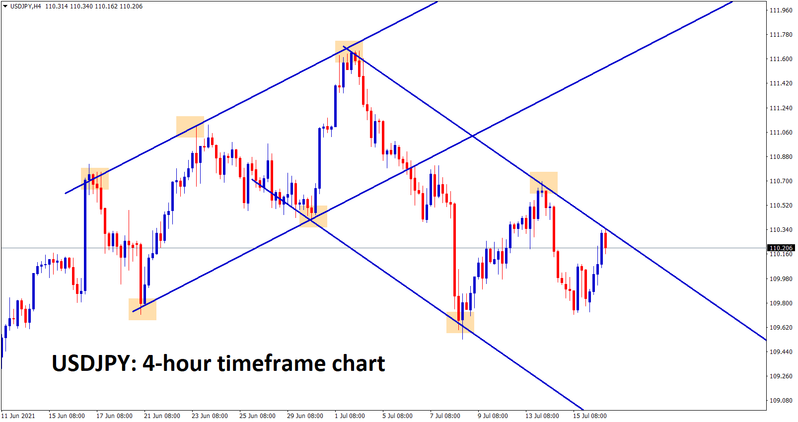 USDJPY is moving between the minor channel ranges now