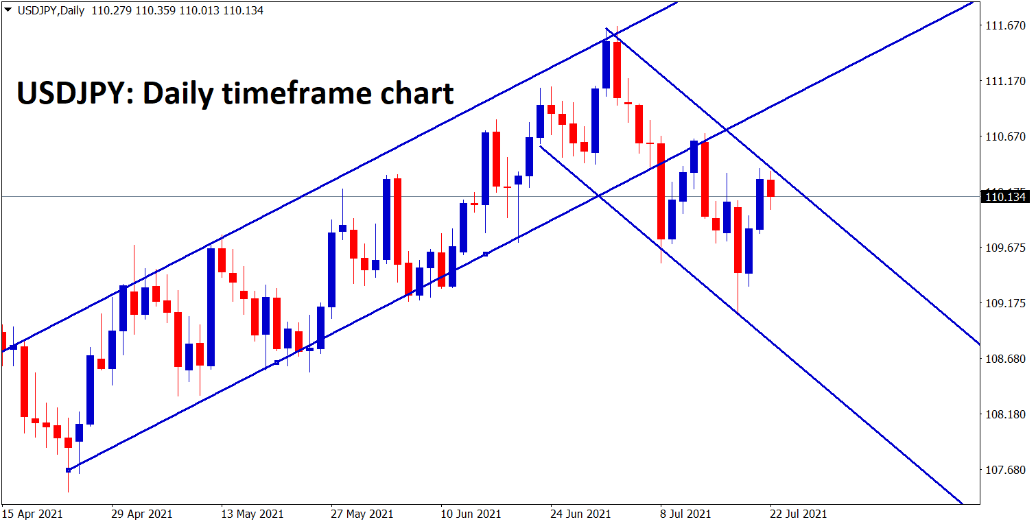 USDJPY is moving in a channel ranges