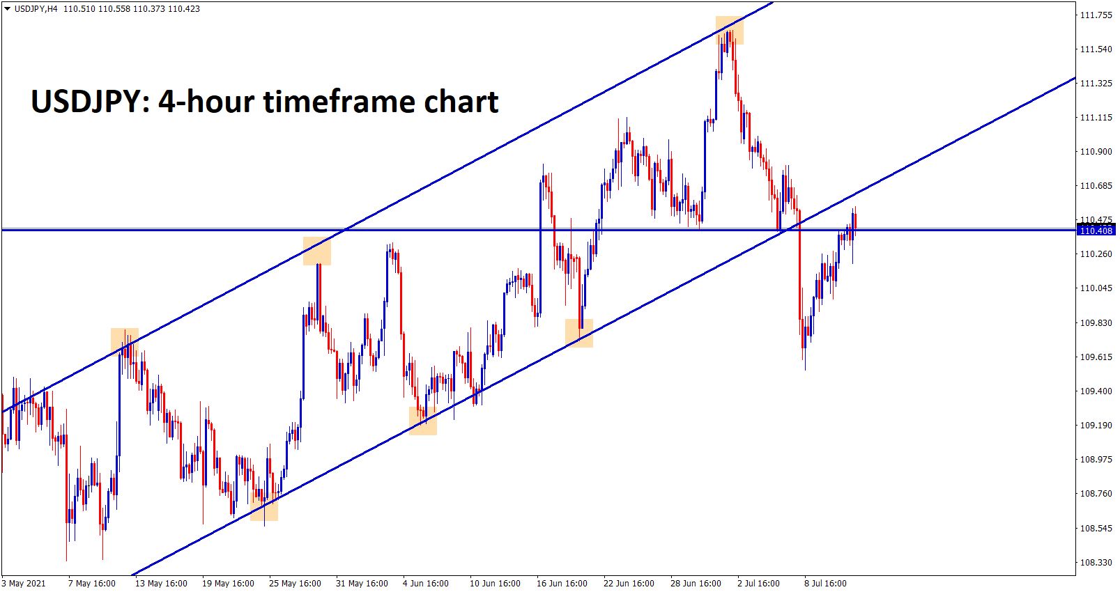 USDJPY is near to the broken level of Uptrend line and hits the previous support level