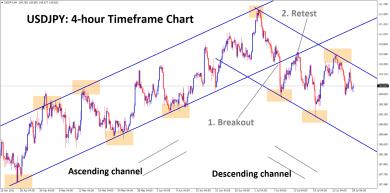 USDJPY moving in a descending channel after breaking the ascending channel bottom