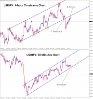 USDJPY retest in higher timeframe and breakout in lower timeframe