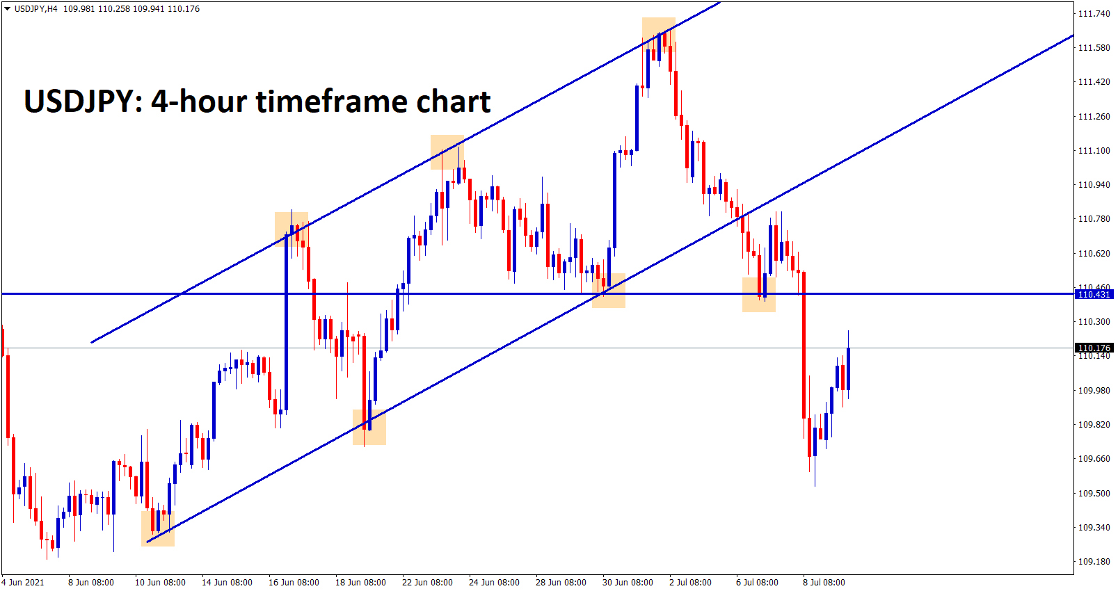 USDJPY trying to retest the previous support zone or broken uptrend line.