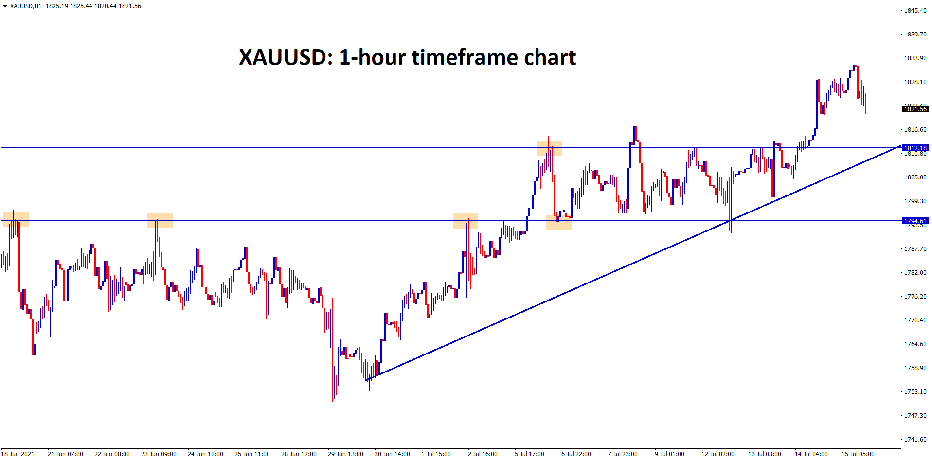 XAUUSD price is falling now to retest the recent broken resistance and higher low line which may act as temporary support