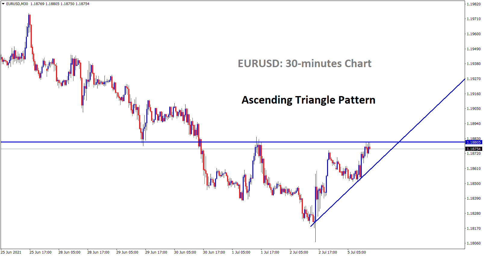 ascending triangle formed in eurusd 30 min chart