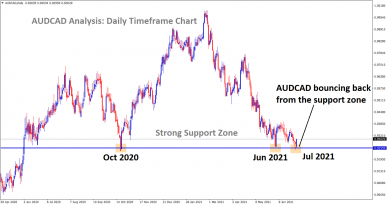 audcad bouncing back from the support zone