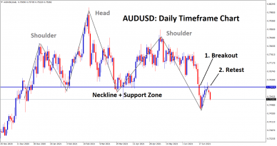 audusd breakout and retest of the support zone and neckline of the HS