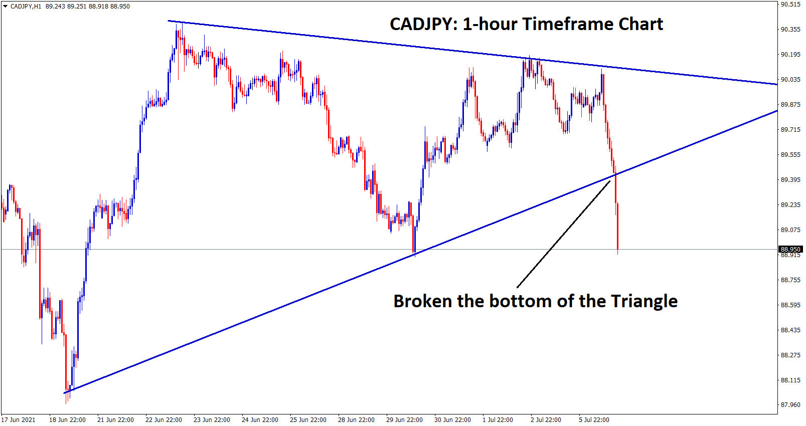 cadjpy has broken the bottom level of the Triangle in the 1 hour chart