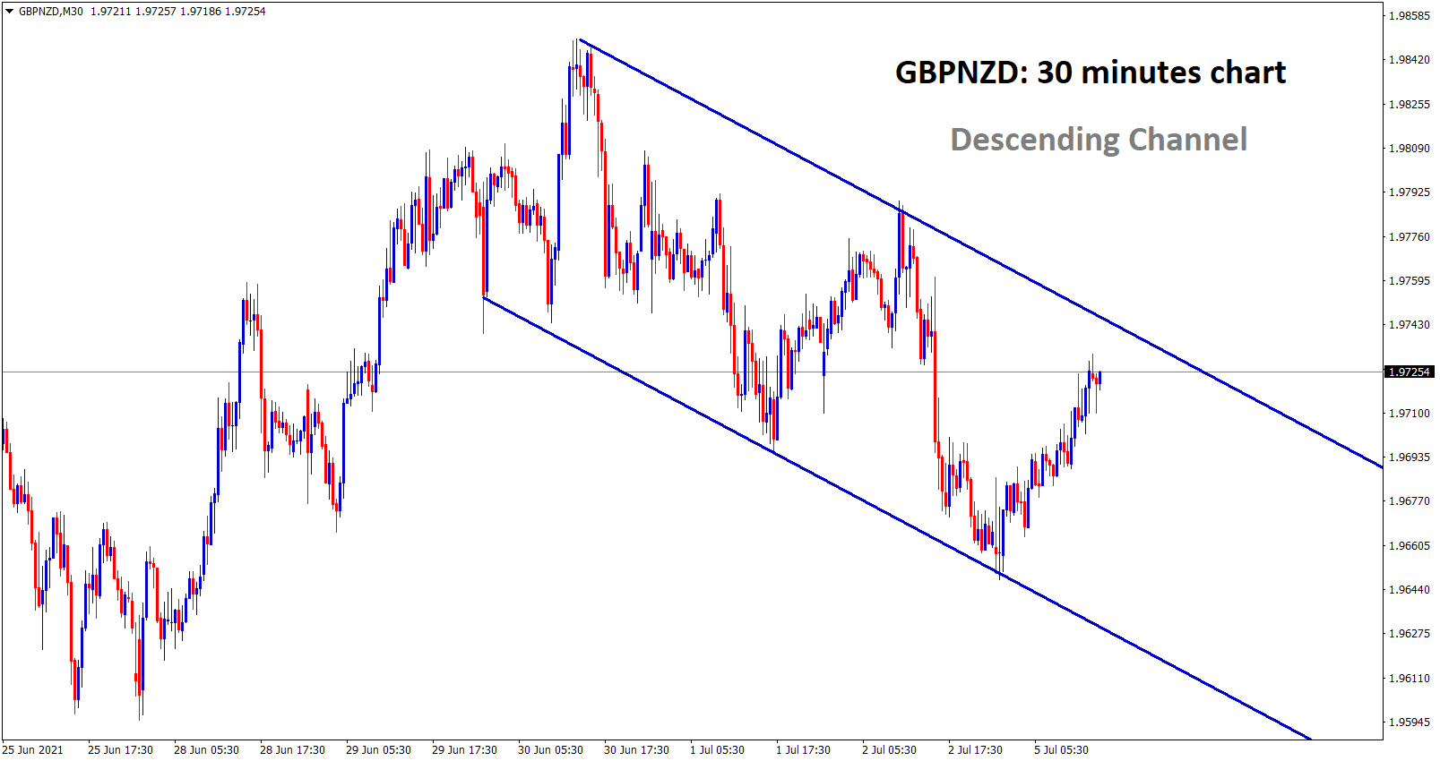 descending channel found in gbpnzd 30 minutes timeframe