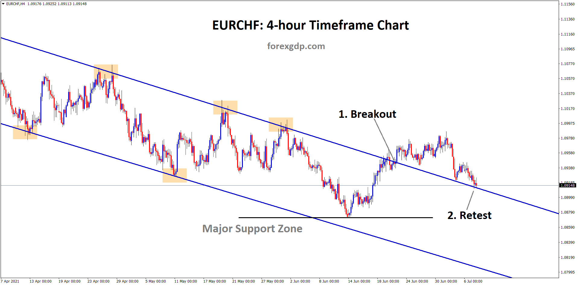eurchf breakout and retest in the channel line