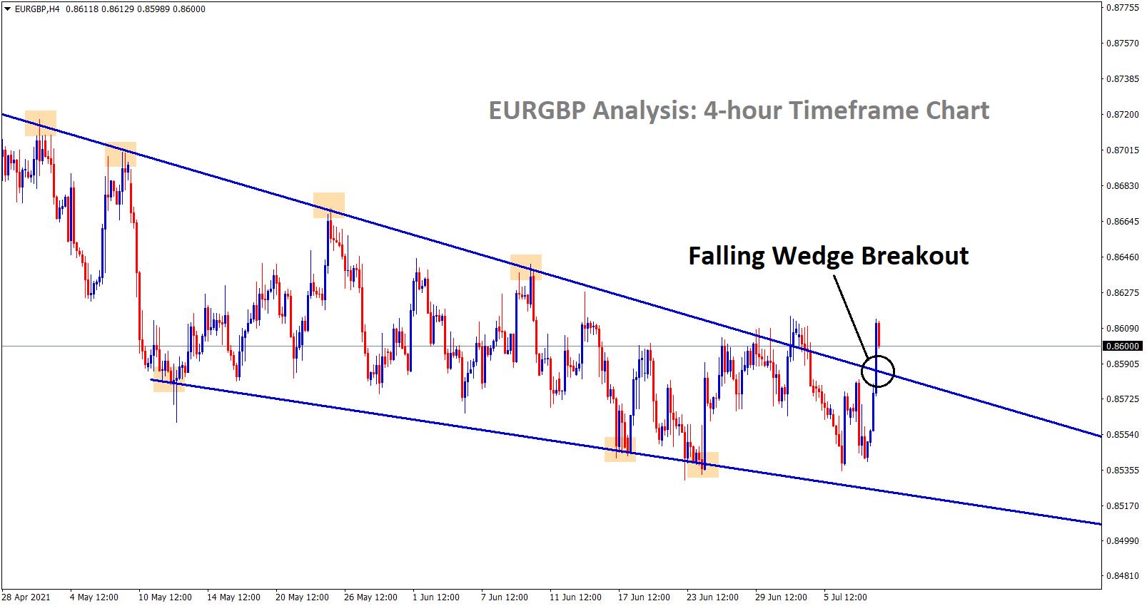 falling wedge breakout on eurgbp h4 chart