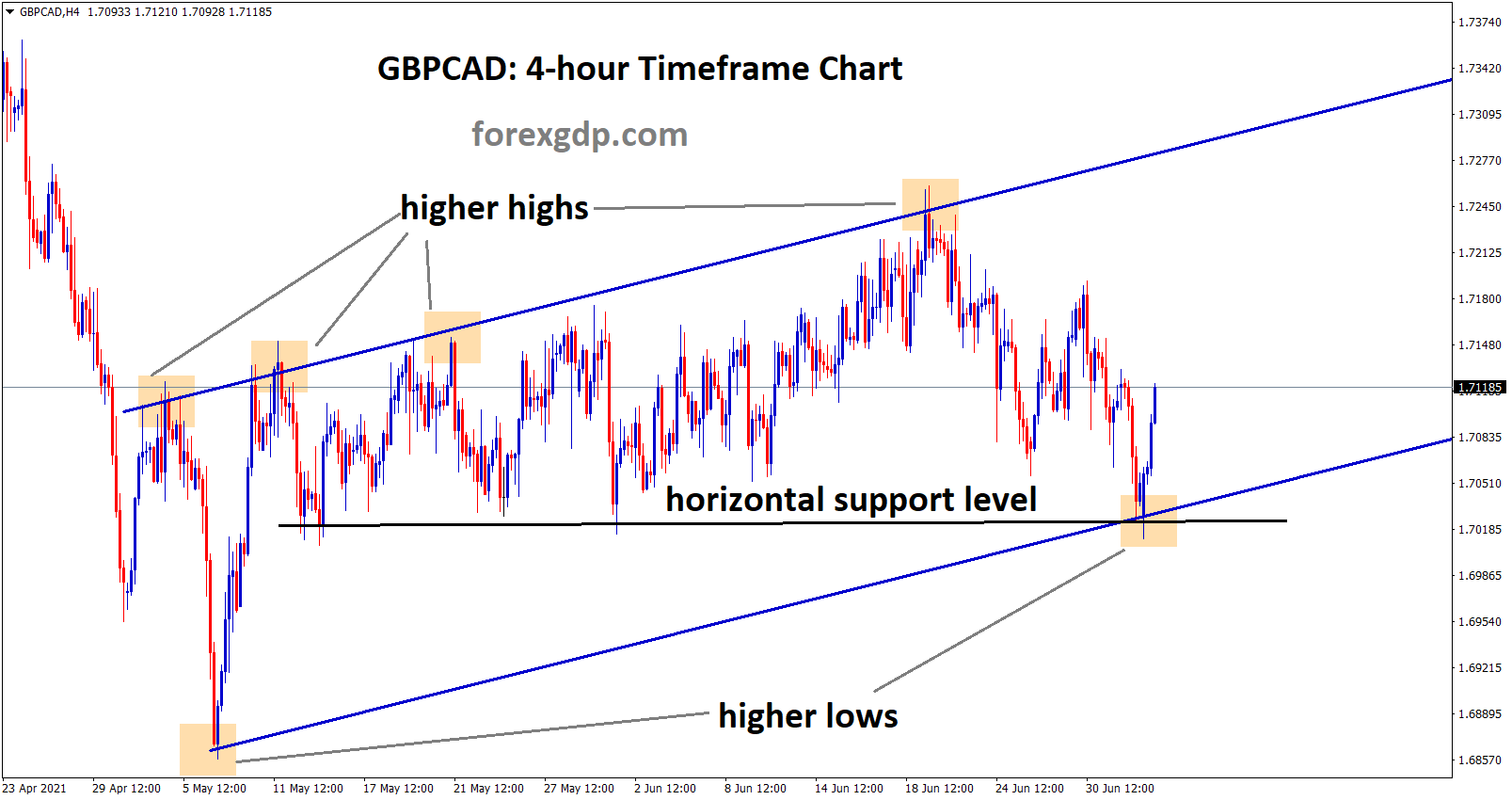gbpcad bouncing back from the higher low and horizontal support line