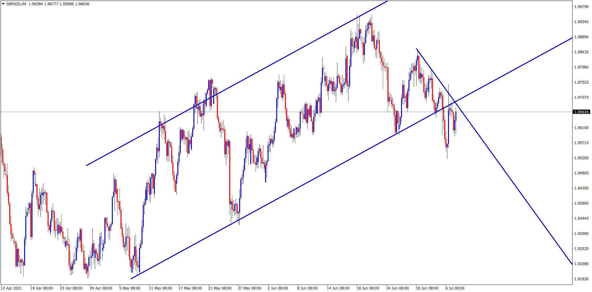 gbpnzd breakout and retesting the broken level of uptrend line
