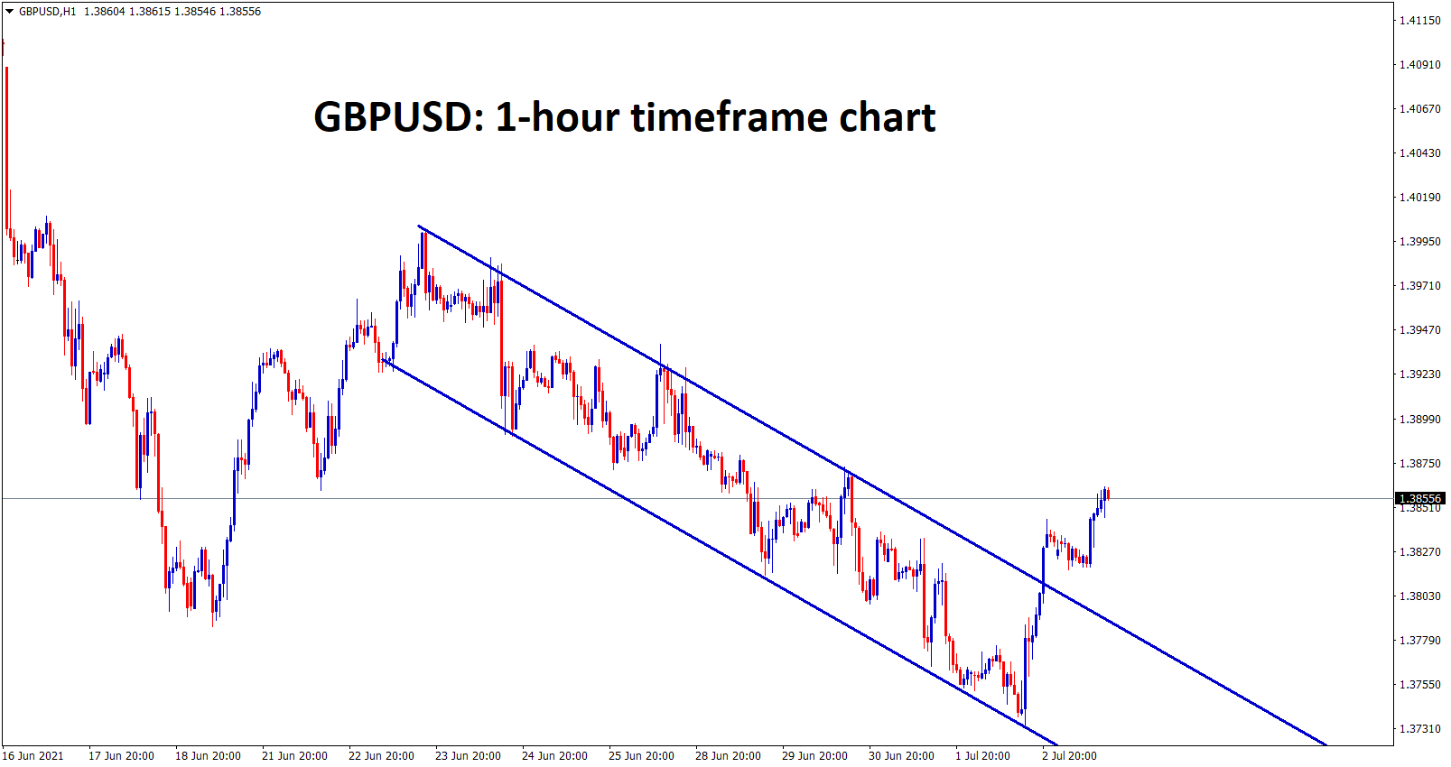 gbpusd has broken the top level of the desending channel