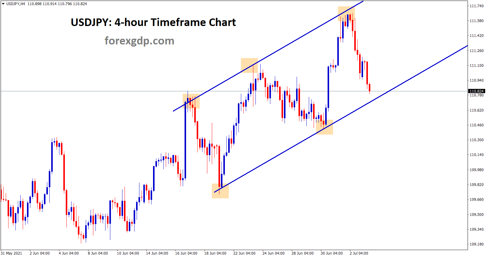 usdjpy moving in an uptrend line