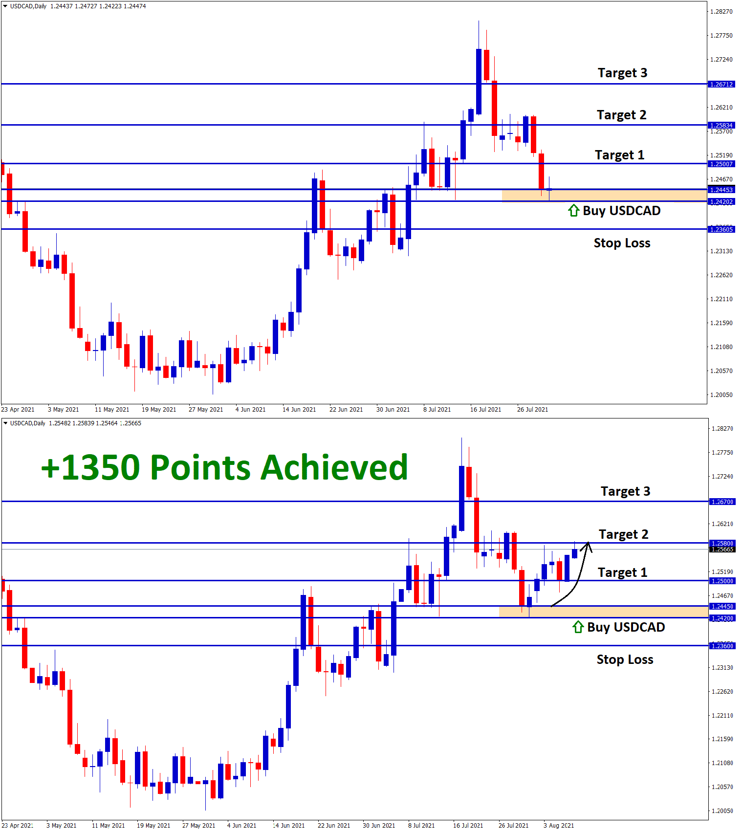 1350 Points achieved in USDCAD T2