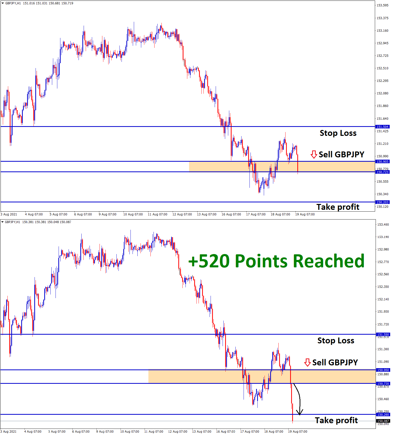 520 Points GBPJPY Aug19 T1 Aug19
