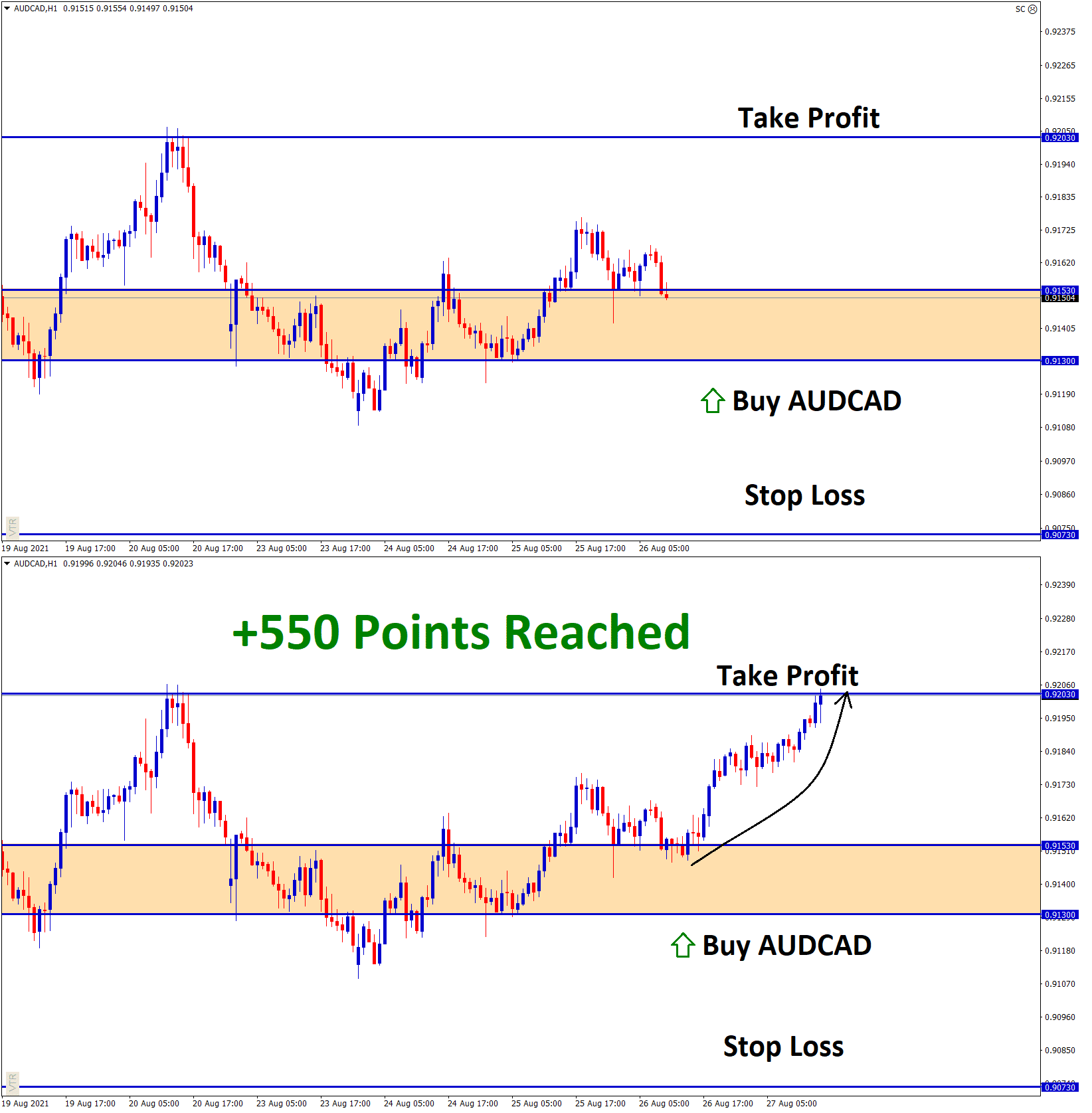 550 Points Reached in AUDCAD AUg25 T1 Aug27