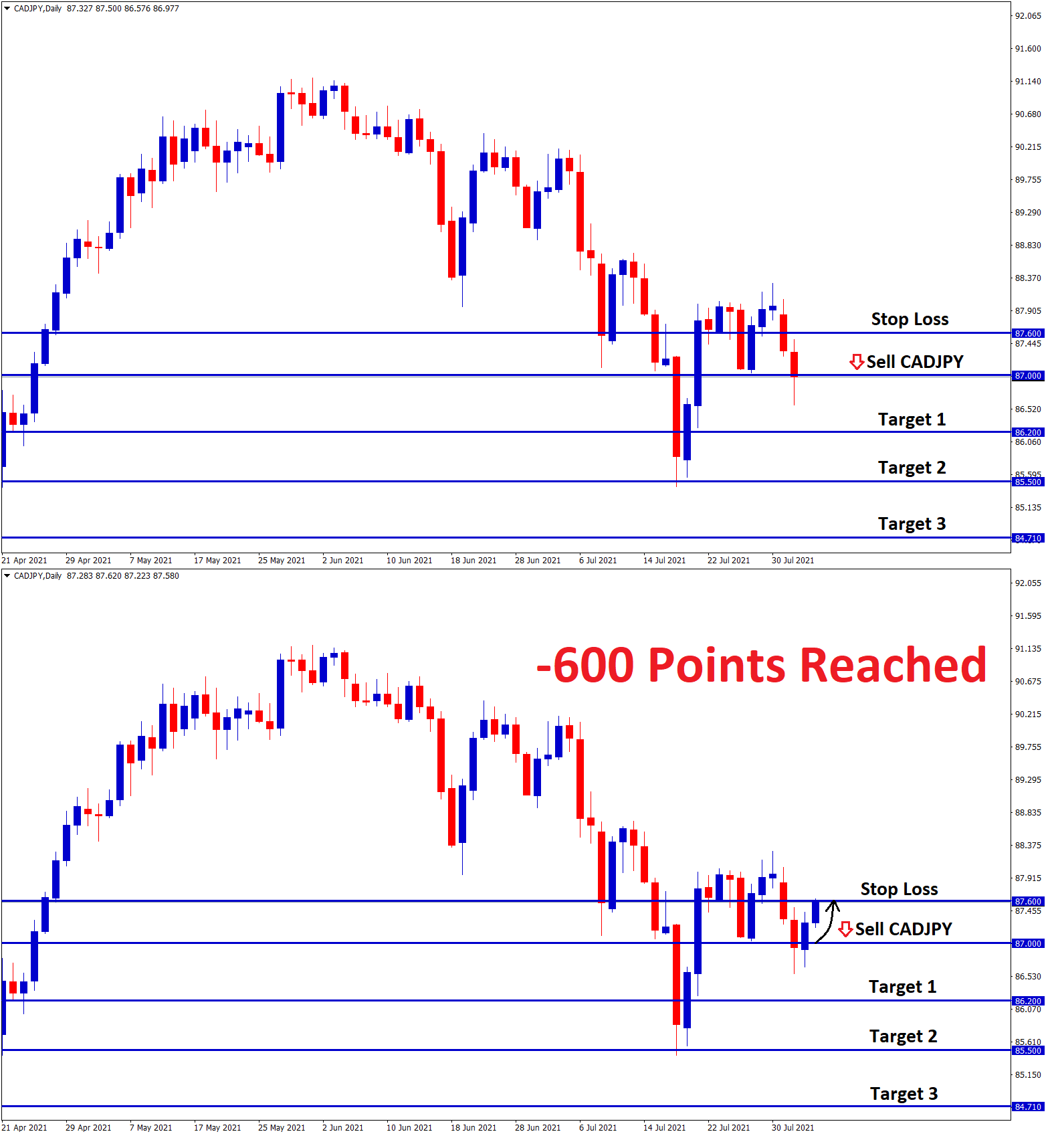 600 Points reached in CADJPY