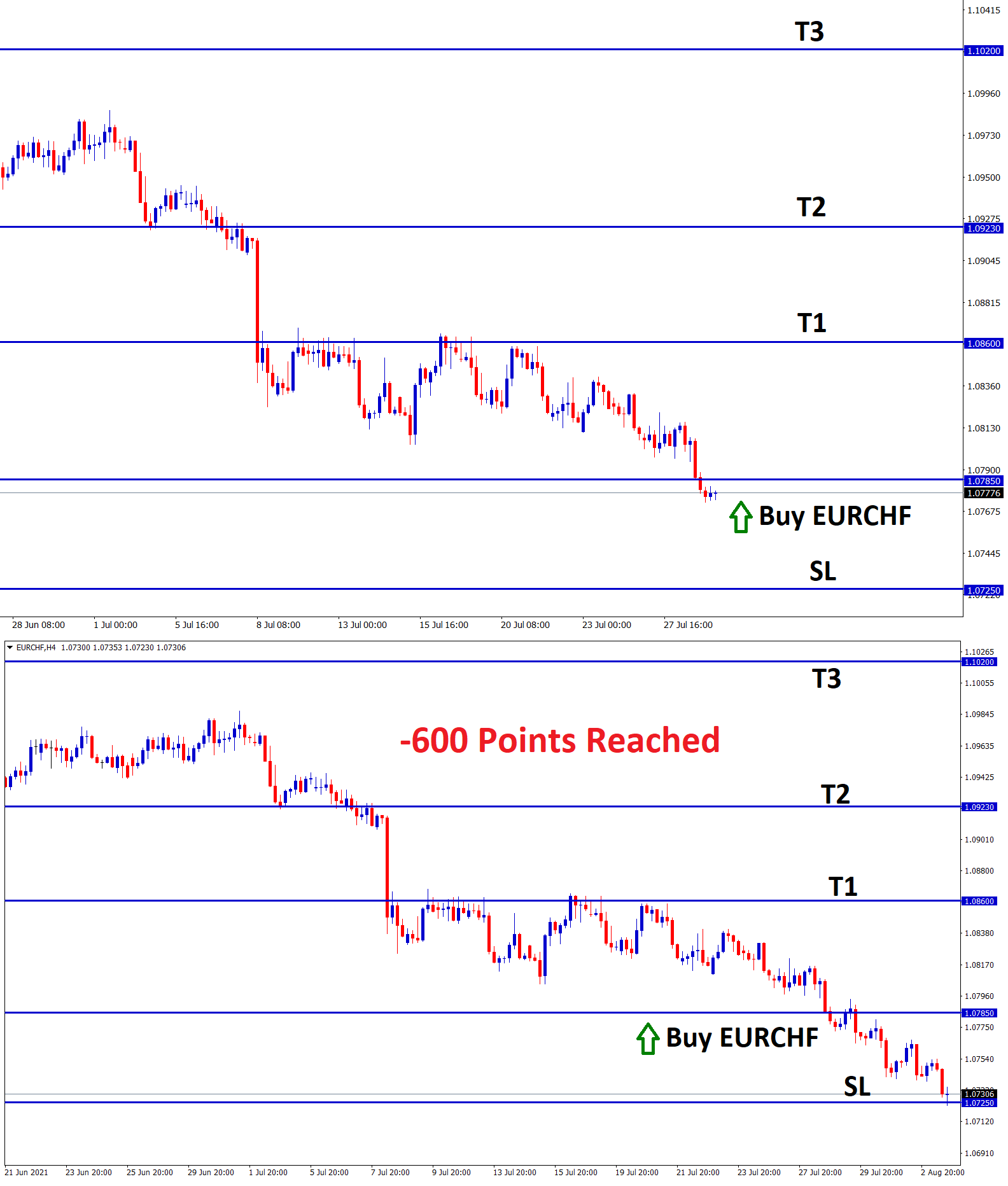 600 points stopped out in eurchf buy signal trade