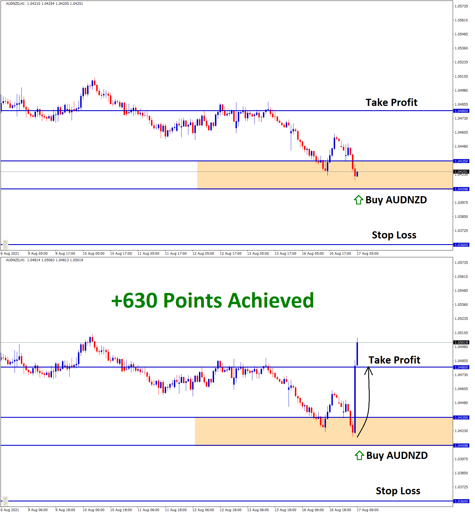 630 Points achieved in AUDNZD Aug16 T1 Aug17
