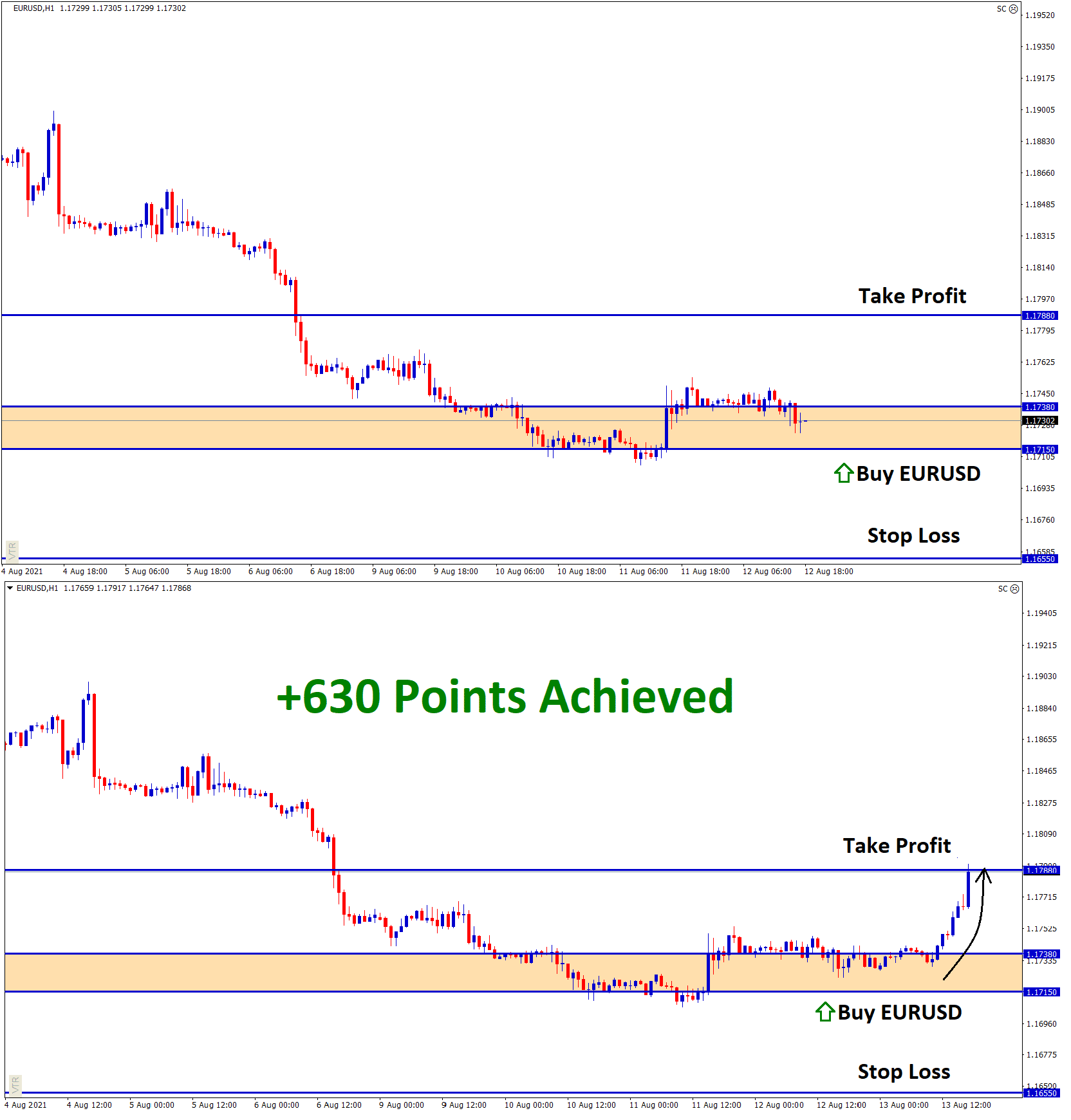 630 Points achieved in EURUSD Aug11 T1 On Aug13
