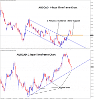 AUDCAD has reached the low level in both h4 and h1 timeframes
