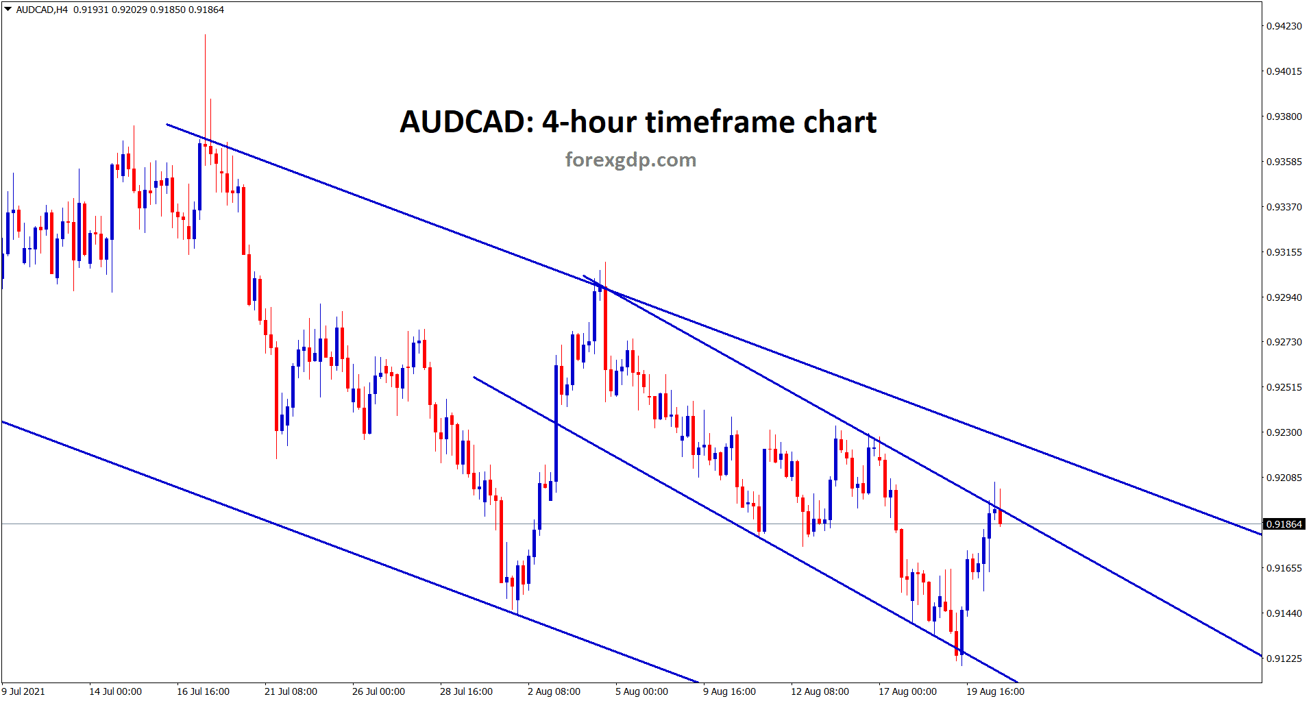 AUDCAD hits the lowe high of the minor descending channel