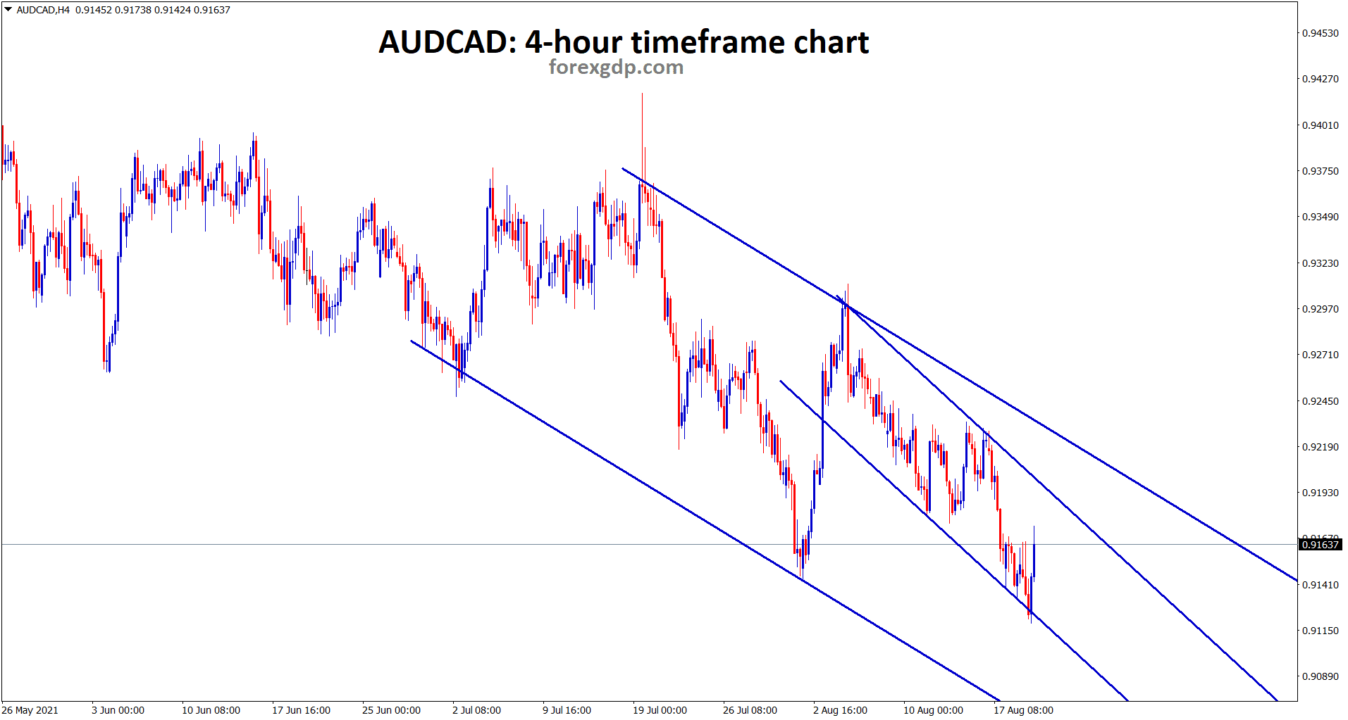 AUDCAD is bouncing back from the minor descending channel