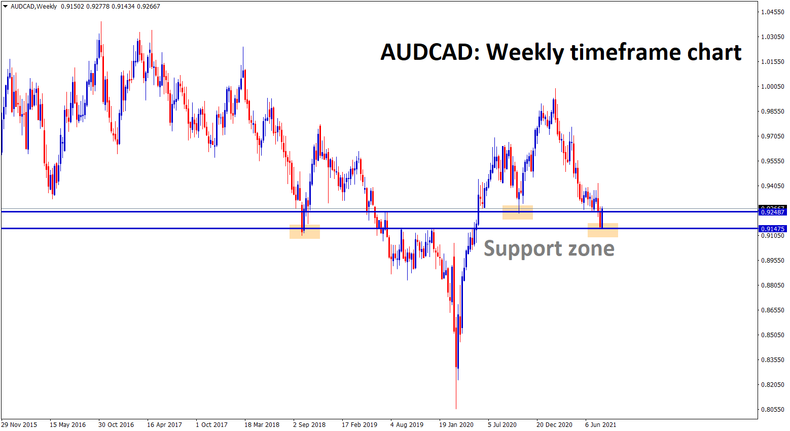 AUDCAD is bouncing back from the strong support zone fake breakout occurs comparing with recent support
